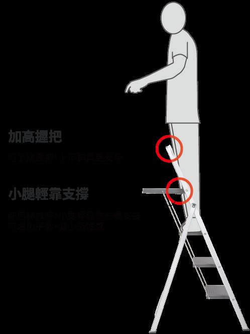 CY-LP360T-安全設計