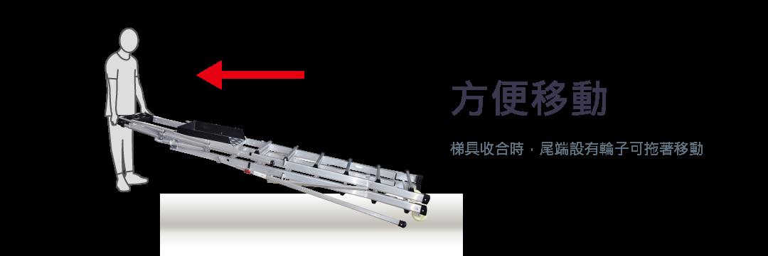 方便移動 梯具收合時,尾端設有輪子可拖著移動